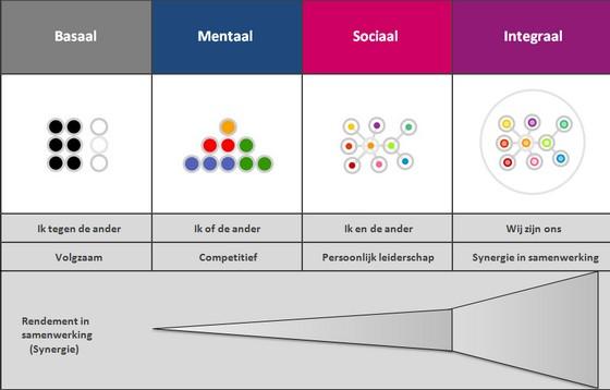 bewustzijnsfasen en samenwerking 2