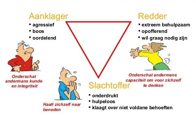 Drama driehoek